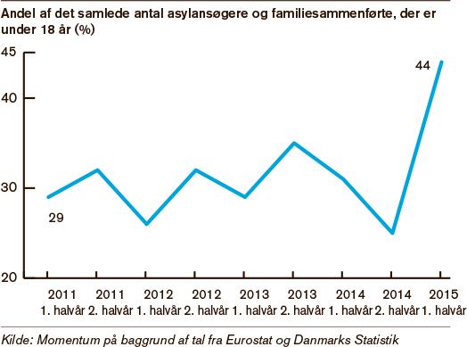 statistik over flygtninge